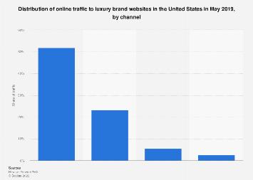 Distribution of online traffic to U.S. luxury brand websites 2017