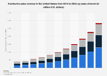 Kombucha: U.S. market revenue by sales channel 2014-2024