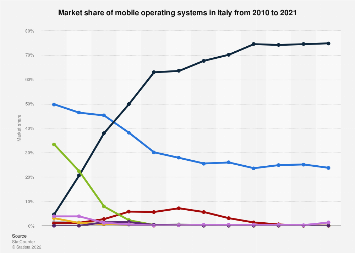 Italy: mobile operating systems: market share 2010-2017