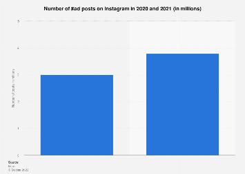 Instagram: number of brand sponsored influencer posts 2016-2019
