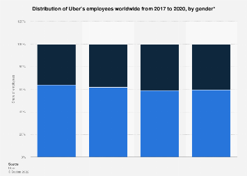 Uber : global corporate demography by gender 2017-2019