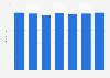 Filialen der Orsay GmbH in Deutschland bis 2017