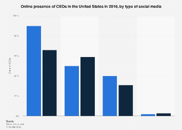 U.S. -online presence of CEOs in 2016, by social media