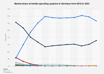 Mobile operating systems: market share in Germany 2010-2018