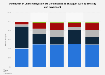 Uber: U.S. corporate demography by ethnicity and department 2019