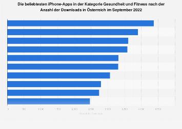 Beliebteste Fitness-Apps für iPhones nach Downloads in Österreich 2018