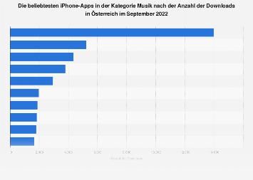 Beliebteste Musik-Apps für iPhones nach Downloads in Österreich 2017