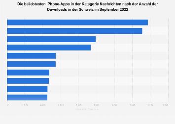 Beliebteste Nachrichten-Apps für iPhone nach Downloads in der Schweiz 2017
