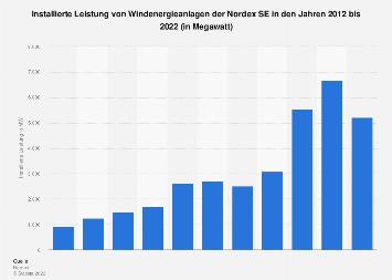 Nordex SE - Installierte Leistung von Windenergieanlagen bis 2017