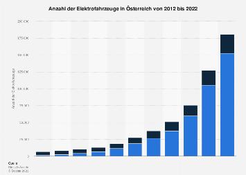 Elektrofahrzeuge in Österreich bis 2018