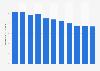 Nombre de morts pour 1.000 habitants au Kazakhstan 2006-2016