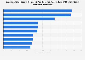 Leading Android apps worldwide 2017, by downloads