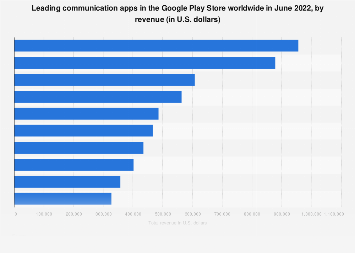 Leading Android communication apps worldwide 2019, by revenue