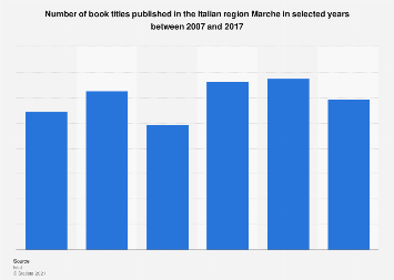 Italy: book titles published in Marche 2007-2016