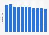 Nombre de morts pour 1.000 habitants au Luxembourg 2006-2016
