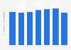 Italy: prison overcrowding percentage 2000-2015