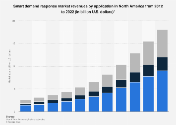 Smart demand response market size by application in North America 2012-2022