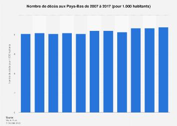 Nombre de décès pour 1.000 habitants aux Pays-Bas 2007-2017