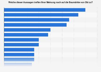 Umfrage zu den Eigenschaften von Obi in Deutschland 2016