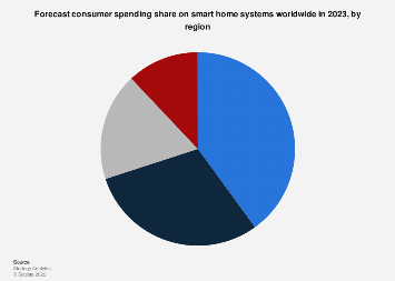 Consumer smart home spending share worldwide by region 2023
