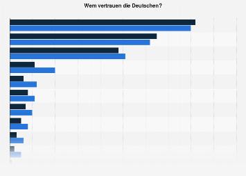 Umfrage - Wem die Deutschen vertrauen 2017 (nach Geschlecht)