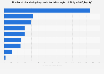 Italy: number of bike sharing bicycles in Sicily 2016, by city