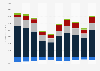EVRAZ's annual revenue by segment in 2012-2017