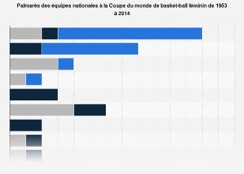 Palmar s du championnat d 39 europe de basket ball f minin 2017 statistique - Coupe d europe de basket feminin ...