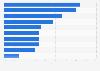 Anteil der zufriedenen Kunden ausgewählter Mobilfunkanbieter 2016