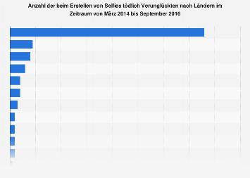 Tote durch Selfies nach Ländern 2014 bis 2016