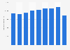 De Rigo: net sales revenue 2012-2018