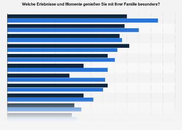 Umfrage in Deutschland zur Erlebnissen und Glücksmomenten in der Familie 2017