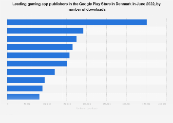 Leading gaming app publishers in Google Play in Denmark 2017, by downloads
