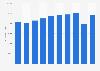 De Rigo: gross profit 2012-2018