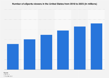 eSports viewers in the United States 2018
