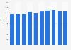 De Rigo: number of employees 2012-2018
