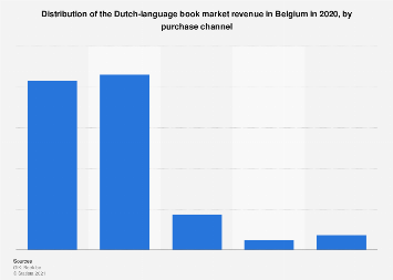 Purchase channel distribution of the Flemish book market revenue in Belgium 2017