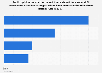 Survey: public desire of second Brexit referendum GB 2017
