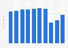 JR East operating revenue 2008-2018