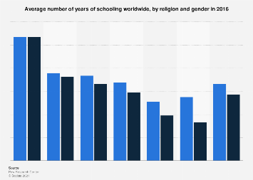 Years of formal schooling by world religion and gender 2016