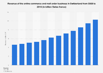 Revenue of the online commerce and mail order business in Switzerland 2008-2016