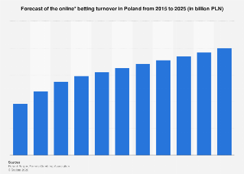 Poland: forecast of the online betting turnover 2015 to 2025