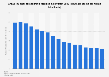 Italy: number of road deaths 2000-2016