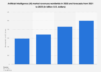 Artificial Intelligence and cognitive systems revenues worldwide 2015-2022