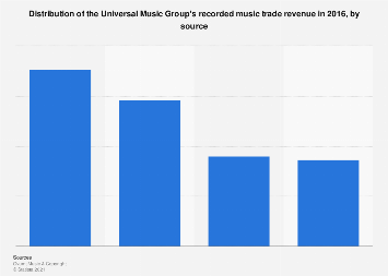 Universal Music Group: revenue by source 2016 | Statista
