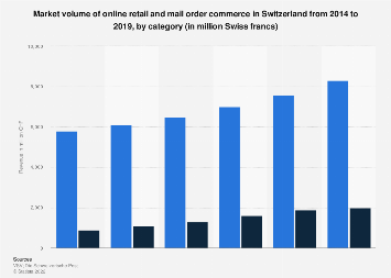 Revenue of online retail and mail order business in Switzerland 2016, by category