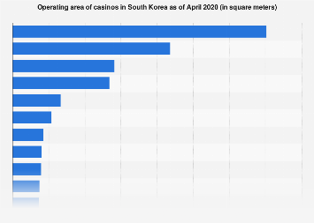 Number of casinos in korea winning the slot machines
