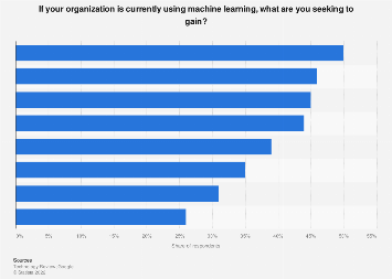 Machine learning goals among adopters worldwide as of late 2016