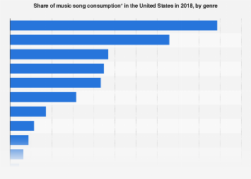 Music song consumption U.S. 2017, by genre