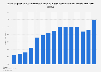 Gross annual online retail revenue share in total retail revenue Austria 2006-2016